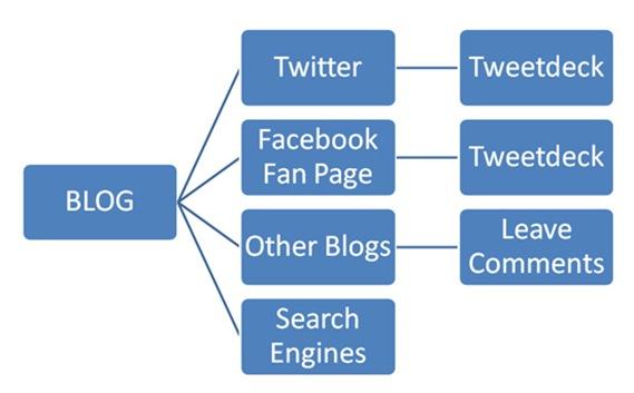 blog-flowchart