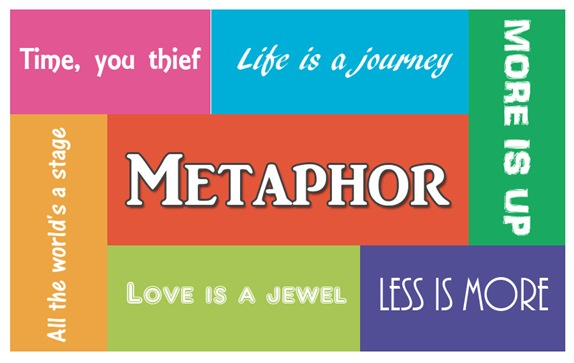 metaphor is a figure of speech in which a term or phrase is applied to something to which it is not literally applicable in order to suggest a resemblance