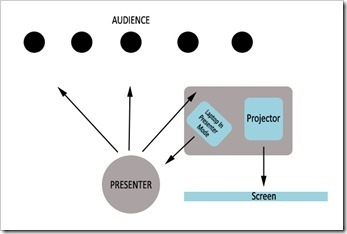 ultimate-powerpoint-device-presenter-mode