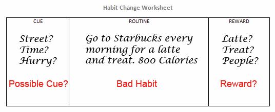 Habit Change Worksheet | Bad Habit Fix | Personal Success Today