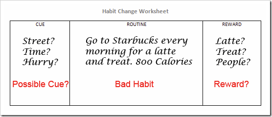 Habit Change Worksheet Instructions Routinepic: Bad Habits Worksheet At Alzheimers-prions.com