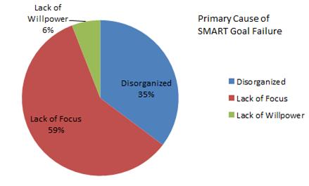 smart-goal-failure