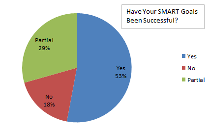 smart goal success