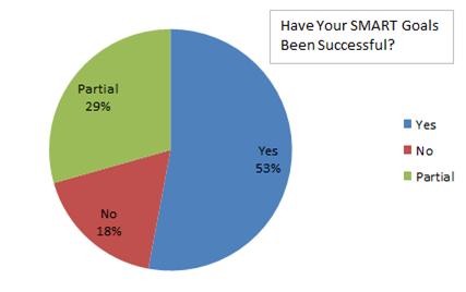 smart-goal-success