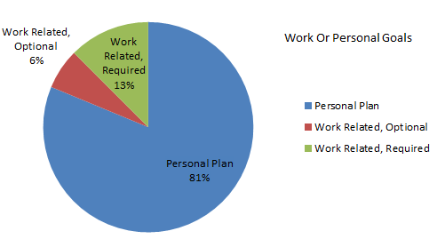 smart-goals-work-or-personal