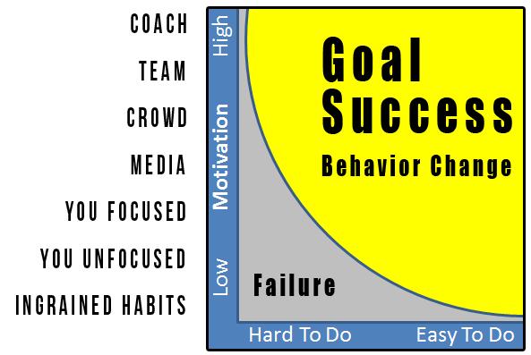 motivation-level-graph