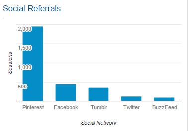 social-referrals