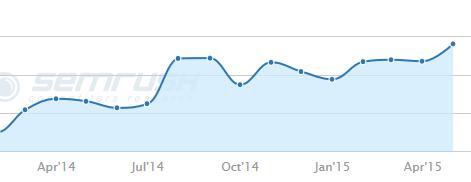 traffic_graph_pst