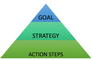 what is goal setting?