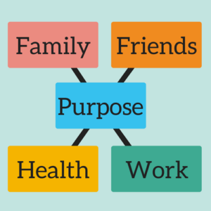 purpose matrix